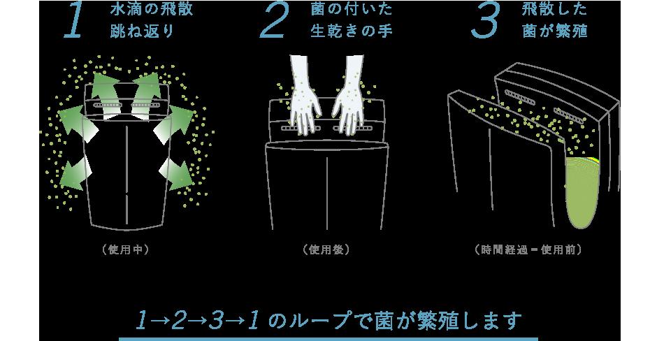従来型は周りに水滴や菌を飛散させるリスクが有ります。