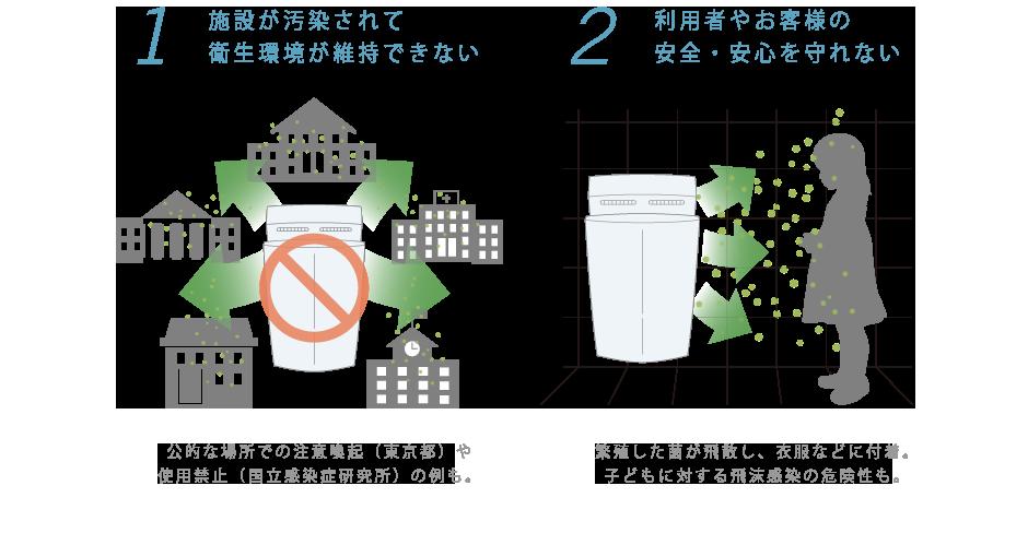 飛散した水滴や菌は壁や衣服に付着して思わぬリスクを生むことも有ります。