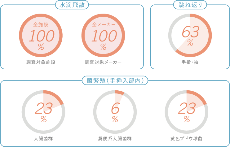 東京都多摩府中保健所「食品営業施設におけるハンドドライヤー(高速風式手指乾燥機)の実態調査」で100%の従来型メーカーが水滴飛散が確認され、4台に1台の割合で内部に菌の繁殖が確認されました。